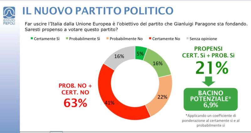 Sondaggi, Piepoli: Italexit debutta col botto. Quanto piace